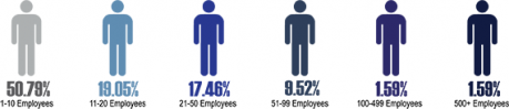 Number Employed Infographic