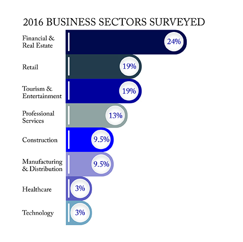Infographic 2016 Sectors Surveyed